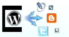 Способы кросспостинга и платформы для трансляции блога на WordPress. Плагины для кросспостинга блога.