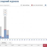скрипт для увеличения посещений жж - статистика посещений