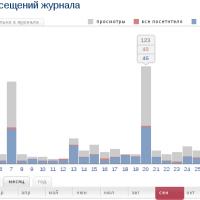 скрипт увеличения посещений жж - статистика посещений